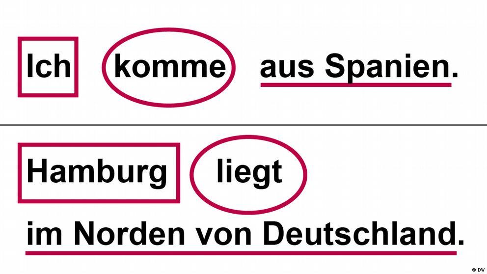 Deutschkurse | Nicos Weg | Grammatik_A1_E4_L2_S1_Foto2