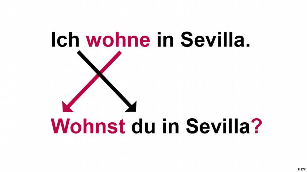 Deutschkurse | Nicos Weg | Grammatik_A1_E4_L2_S1_Foto4