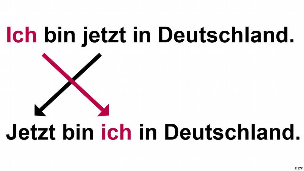 Deutschkurse | Nicos Weg | Grammatik_A1_E4_L3_S2_Foto1
