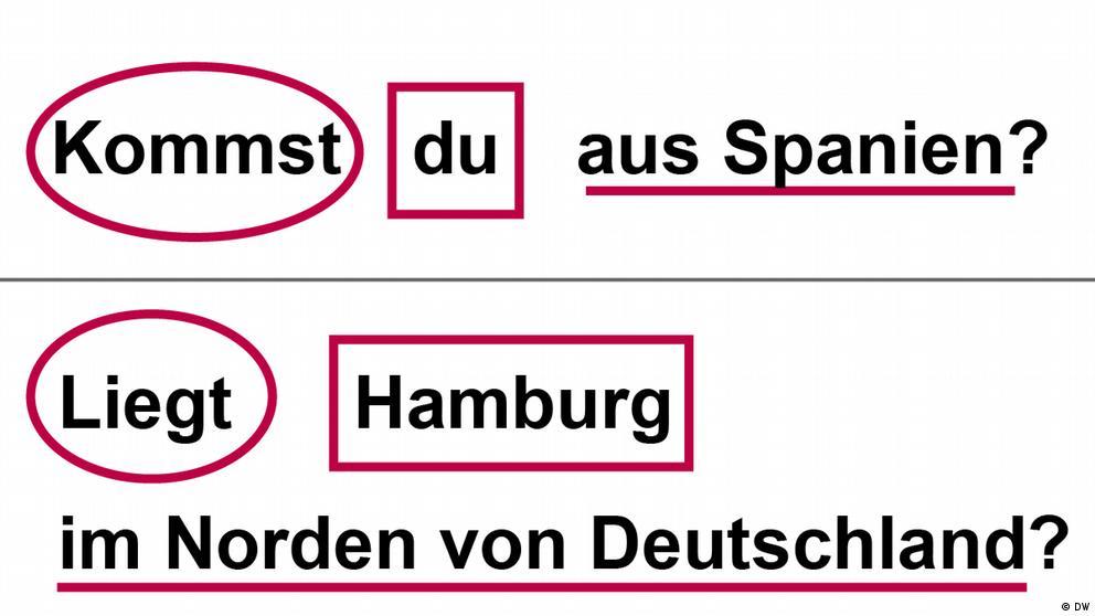 Deutschkurse | Nicos Weg | Grammatik_A1_E4_L2_S1_Foto3