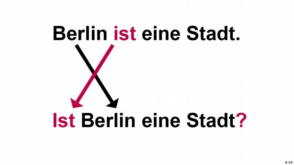 Deutschkurse | Nicos Weg | Grammatik_A1_E4_L2_S1_Foto5