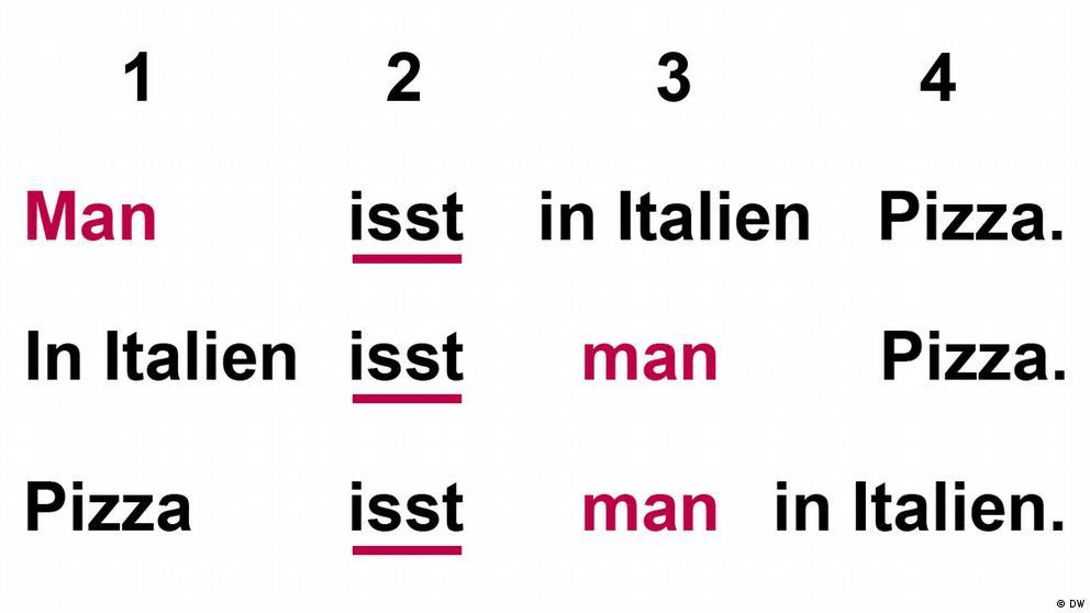 Deutschkurse | Nicos Weg | Grammatik_A1_E4_L3_S2_Foto3