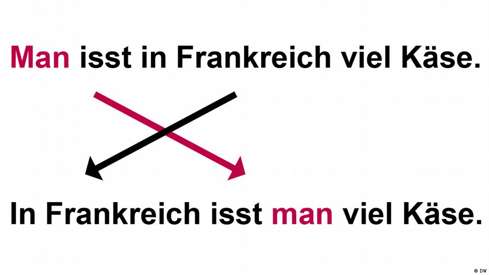 Deutschkurse | Nicos Weg | Grammatik_A1_E4_L3_S2_Foto2
