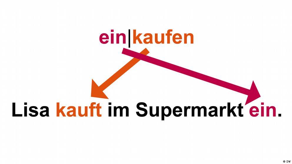 Deutschkurse | Nicos Weg | Grammatik_A1_E7_L2_S1_Foto1