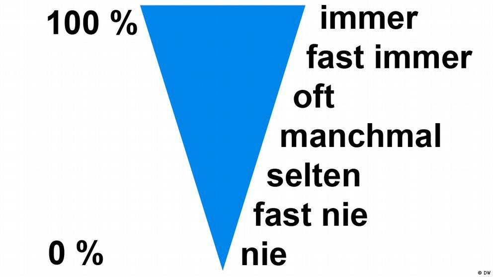 Deutschkurse | Nicos Weg | Grammatik_A1_E7_L2_S2_Foto1
