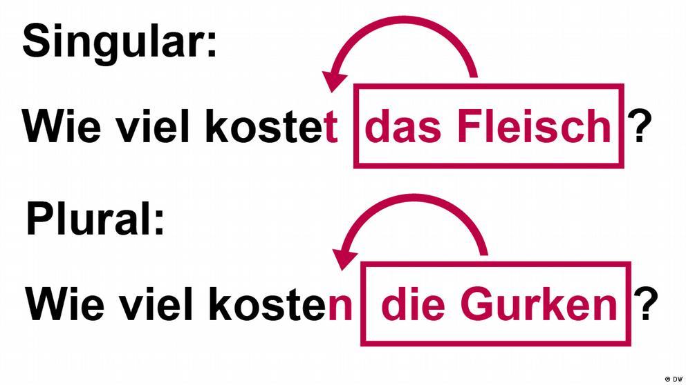 Deutschkurse | Nicos Weg | Grammatik_A1_E12_L3_S1_Foto1
