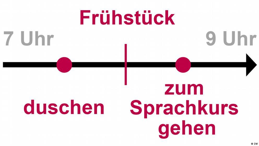 Deutschkurse | Nicos Weg | Grammatik_A1_E17_L4_S1_Foto1