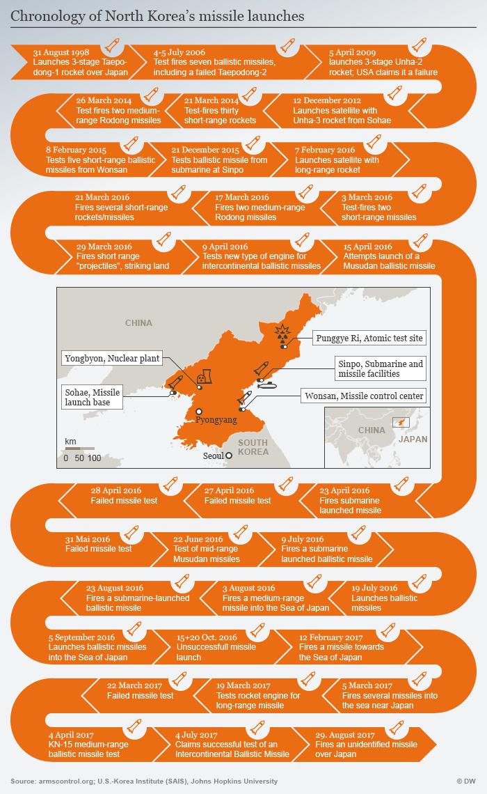 Infografik Timeline Nordkoreas Raketentests 05.07.2017 ENG