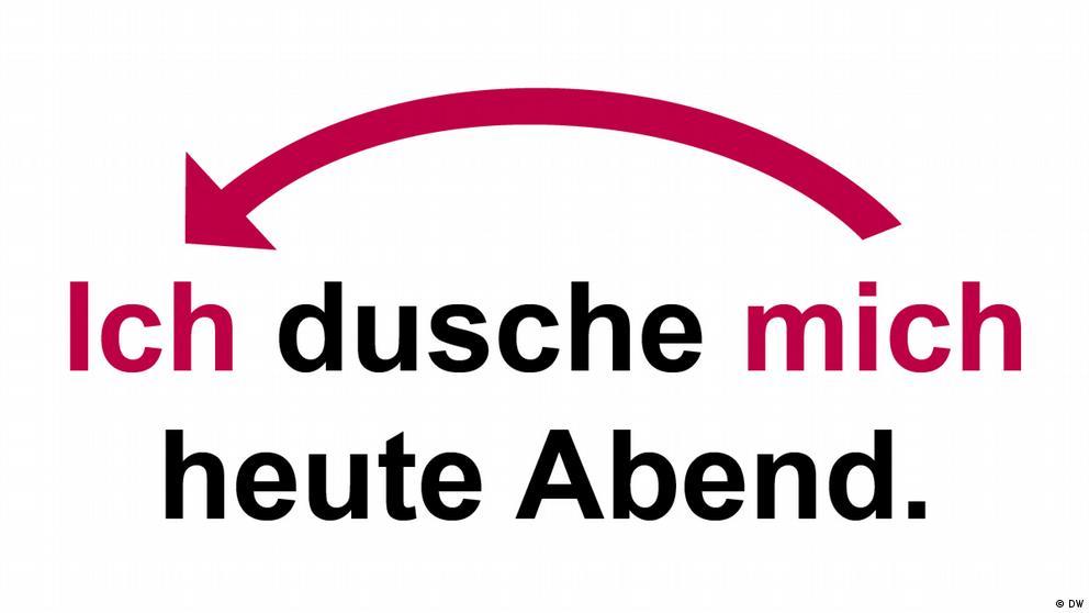 Deutschkurse | Nicos Weg | Grammatik_A2_E05_L1_S1_Foto1
