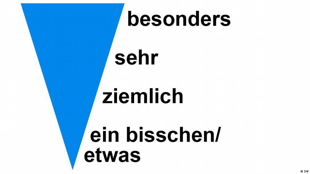 Deutschkurse | Nicos Weg | Grammatik_A2_E09_L2_S1_Foto1