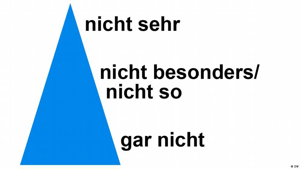 Deutschkurse | Nicos Weg | Grammatik_A2_E09_L2_S1_Foto2