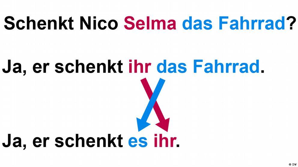Deutschkurse | Nicos Weg | Grammatik_A2_E15_L2_S1_Foto2