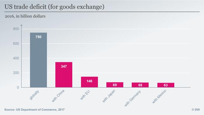 Infografik US trade deficit