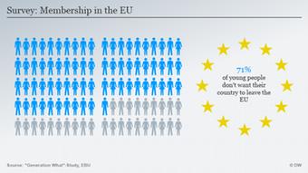 Infografik Jugendliche Europa EU ENG
