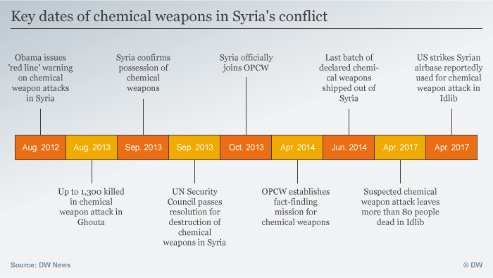 Infografik Key dates of chemical weapons in Syria's conflict ENG