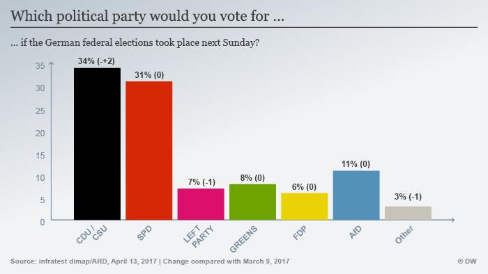 Infografik Sonntagsfrage April 2017 englisch