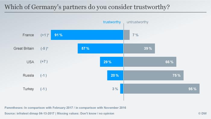 Deutschlandtrend Germany's partners April 2017 englisch