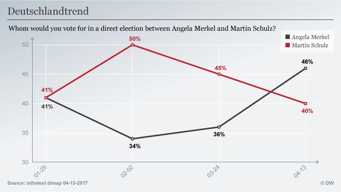 Infografik Deutschlandtrend April 2017 englisch