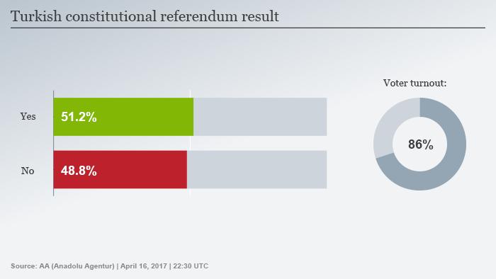 Infografik Wahlergebnis Referendum Türkei ENG