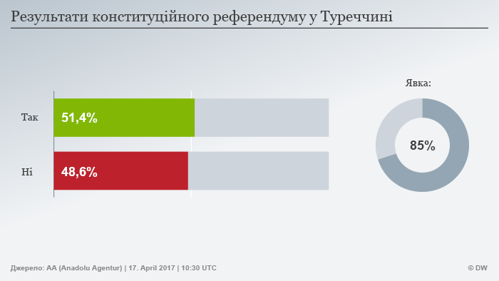 Результати референдуму в Туреччині