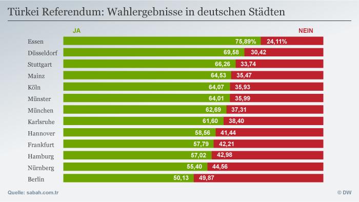 Infografik Referendum Wahlergebnisse in deutschen Städten