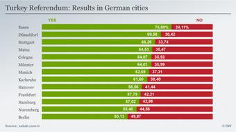 Γράφημα με τα αποτελέσματα του τουρκικού δημοψηφίσματος ανά τη Γερμανία. Με πράσινο το «ναι», με κόκκινο το «όχι»