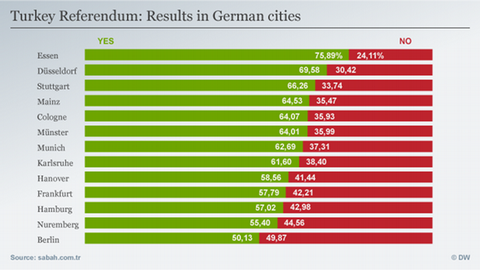 Turkey Referendum: Results in German cities Turkey Referendum: Results in German cities Infografik Turkey Referendum: Results in German cities Englisch