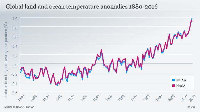 Infographic global land and ocean temperature anomalies 1880-2016