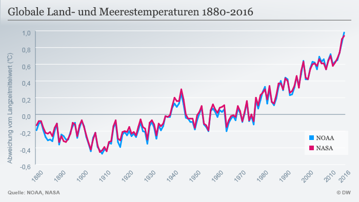 Infografik Globale Land- und Meerestemperaturen 1880 - 2016 Deutsch