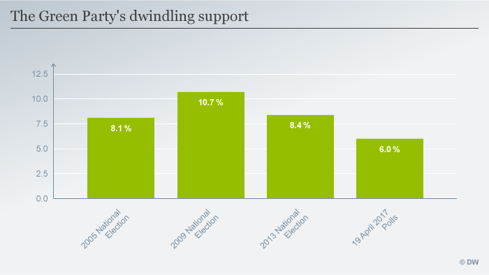 This graphic depicts the gradual decline of support for the Greens Party from 10.7 percent in 2009 elections to 6 percent in April 2017 polls