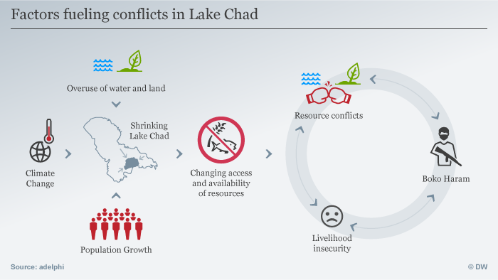 Infografik Fueling conflicts in Lake Chad