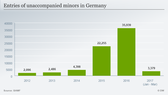 Graph showing number of unaccompanied minors who arrived in Germany between 2012 and 2017.