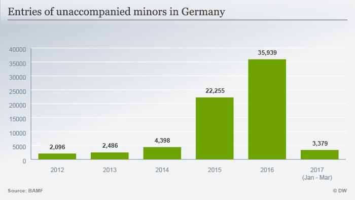 Infografik unbegleitete minderjährige Flüchtlinge englisch