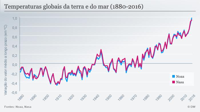 Infografik globale Boden- und Meerestemperaturen portugiesisch