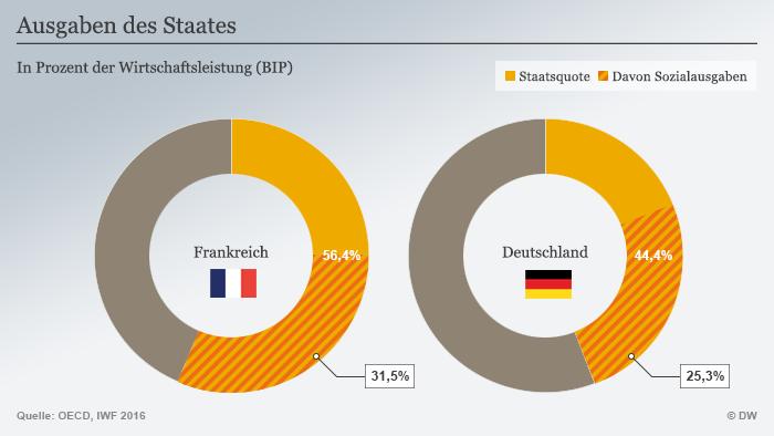 Frankreichs Kandidaten und die Wirtschaft | Wirtschaft ...
