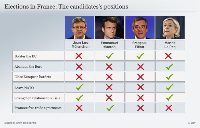 Infografik Wahlprogramm der Kandidaten Frankreich englisch