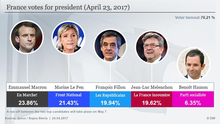 Infografik Frankreich Präsidentschaftswahlen 2017 1. Runde ENG