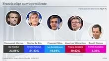 ++ Elecciones en Francia: en directo ++
