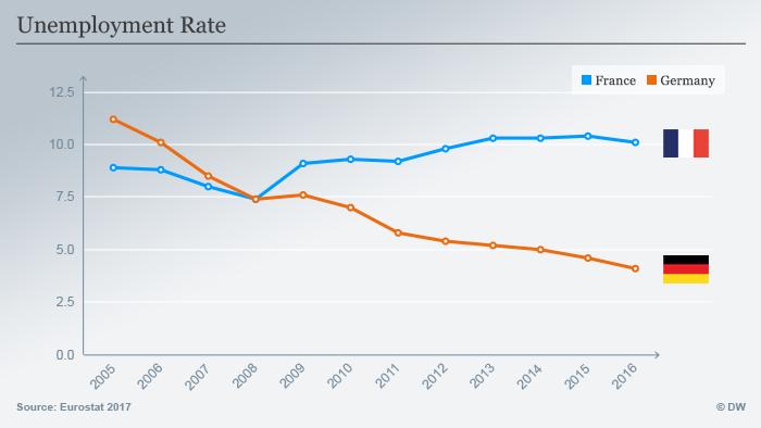 Infografik Frankreich Wirtschaft - Arbeitslosenquote ENG