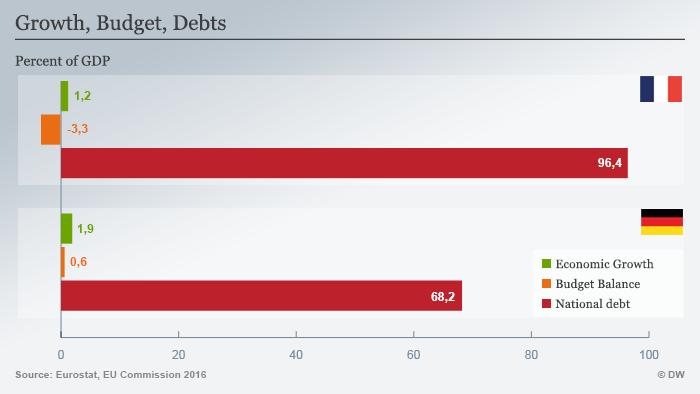 Infografik Frankreich Wirtschaft - Wachstum, Haushalt, Schulden ENG Infografik Frankreich Wirtschaft - Wachstum, Haushalt, Schulden ENG