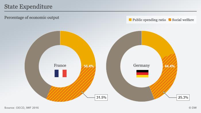 Infografik Frankreich Wirtschaft - Staatsausgaben ENG