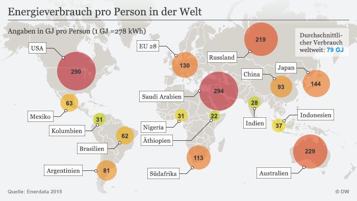 Infografik Energieverbrauch pr Person in der Welt DEU