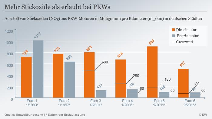 Infografik Mehr Stickoxide als erlaubt bei PKWs