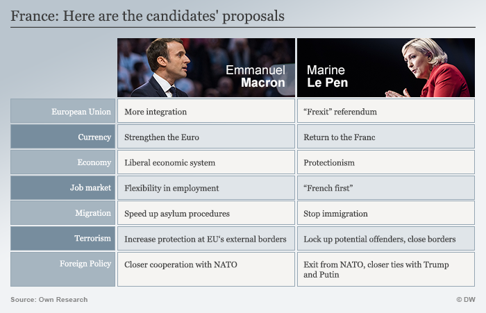 Le Pen Vs Macron Where They Stand Europe News And Current Affairs From Around The Continent Dw 27 04 2017