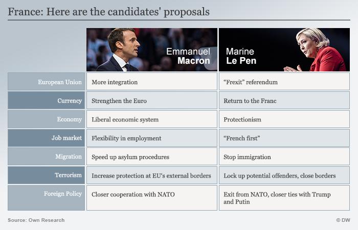Infografik Frankreich: Mit diesen Forderungen treten die Kanditaten an Englisch