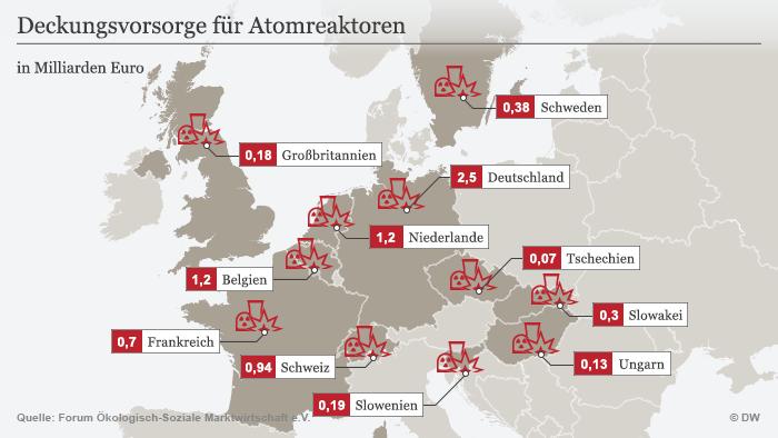 Infografik Deckungsvorsorge für Atomreaktroen DEU