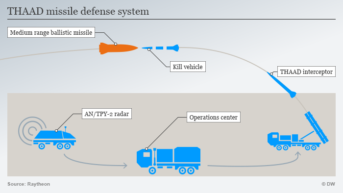 Infografik THAAD Flugabwehrraketensystem NEU ENG