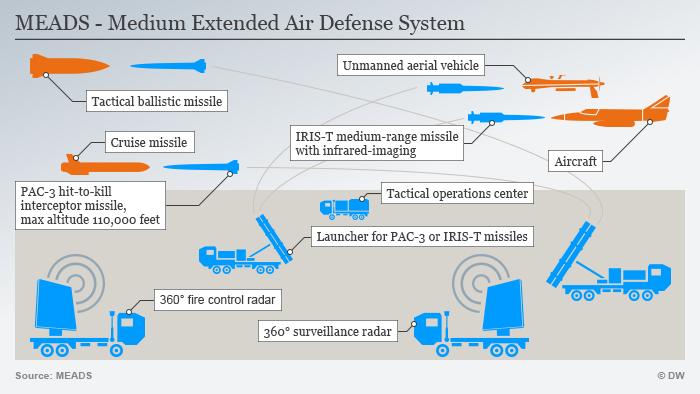 Infografik MEADS Flugabwehrraketensystem NEU ENG