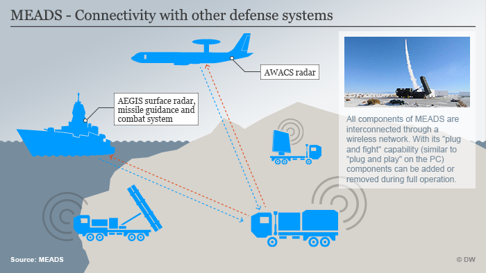 Infografik MEADS - Connectivity with other defense systems ENG