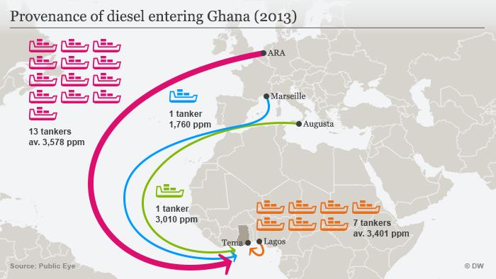 Infografik Herkunft von Dieselimport nach Ghana ENG